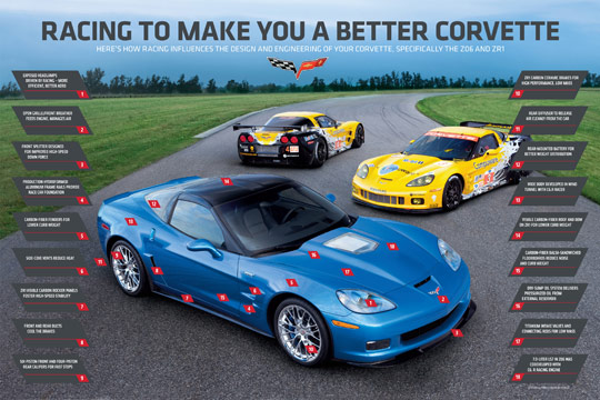 Technology Transfer: Racing To Make You A Better Corvette