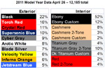 Update on 2011 Corvette Production Statistics