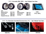2010 Corvette Production By The Numbers (So Far)
