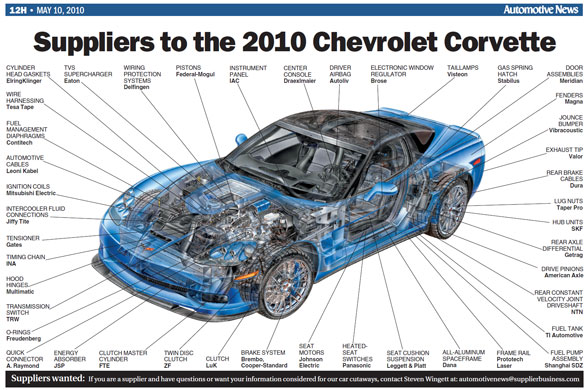Suppliers to the 2010 Chevrolet Corvette
