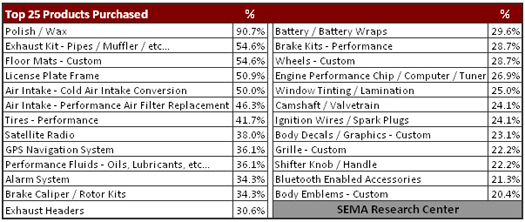 SEMA Research - Top 25 Products Purchased