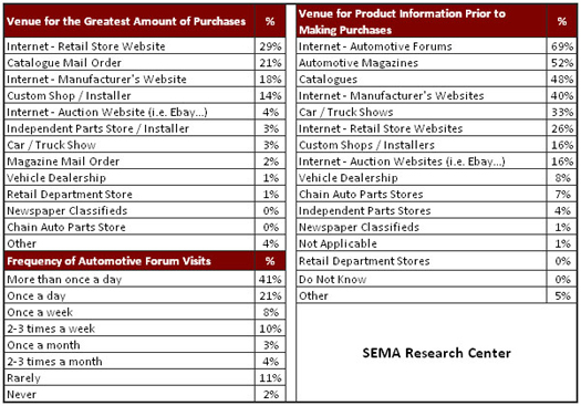 SEMA Research - Venue Purchase and Sources of Information