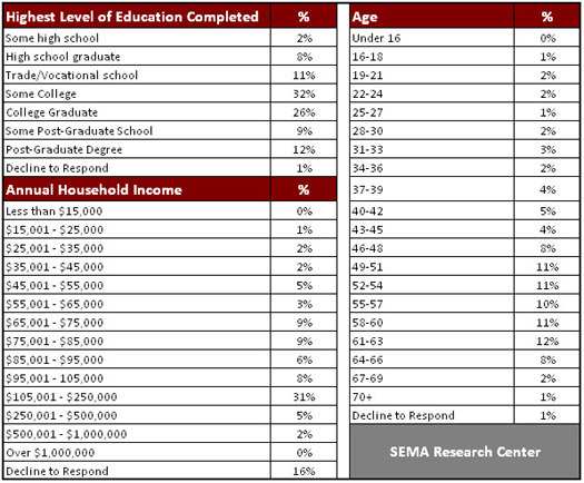 SEMA Research - Age, Education and Income