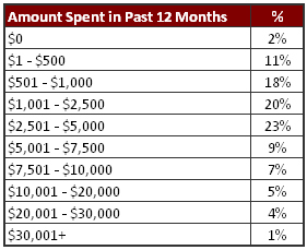 SEMA Research - Amount Spent in Last 12 Months