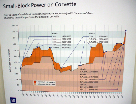 Small-Block Power on Corvette Through the Years