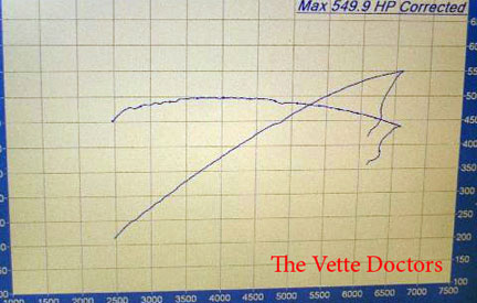 2009 Corvette ZR1 Dyno Sheet