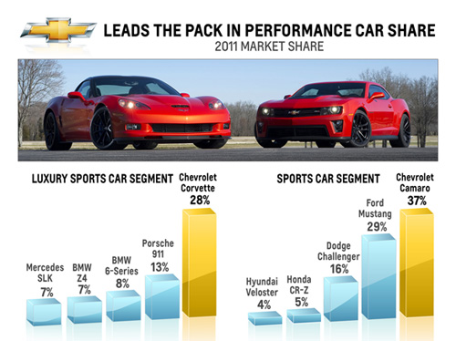 CHART: Chevrolet Is The Top Performance Brand in the USA