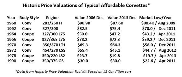 Historical Price Valuations of Typical Affordable Corvettes
