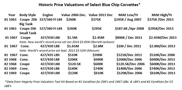 Historic Price Valuations of Select Blue Chip Corvettes