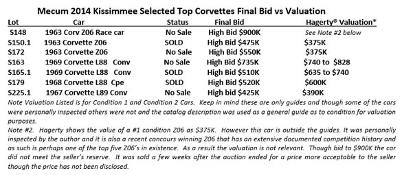 Mecum 2014 Kissimmee Selected Top Corvettes Final Bid vs Valuation
