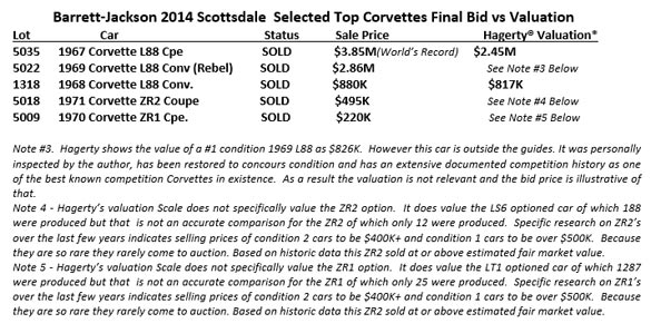Barrett-Jackson 2014 Scottsdale  Selected Top Corvettes Final Bid vs Valuation