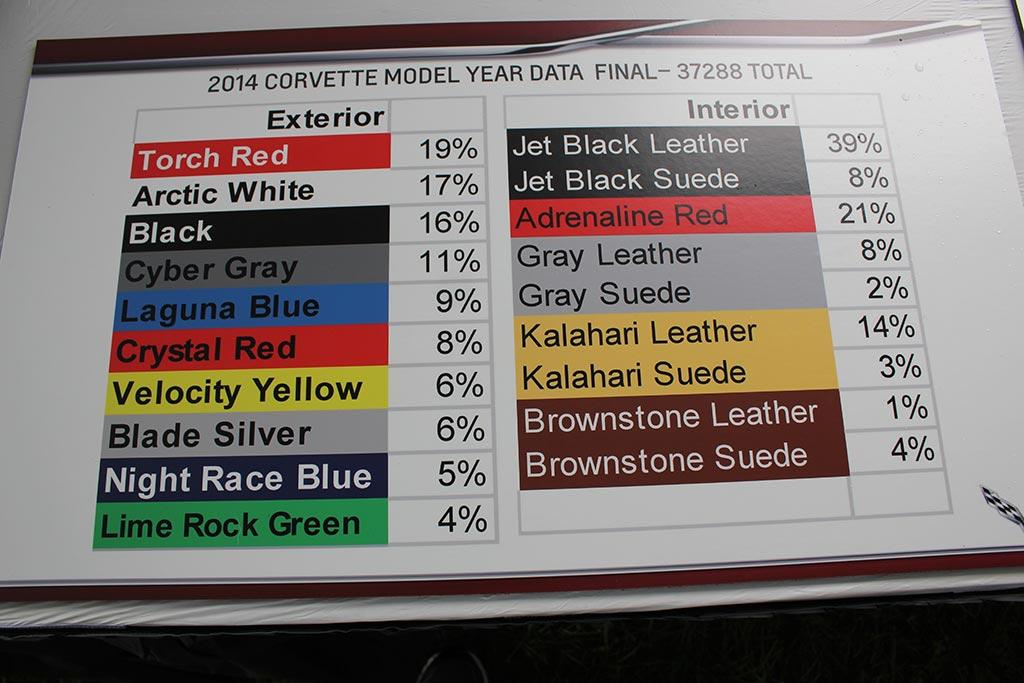 official 2014 corvette stingray production totals 37 288 corvette