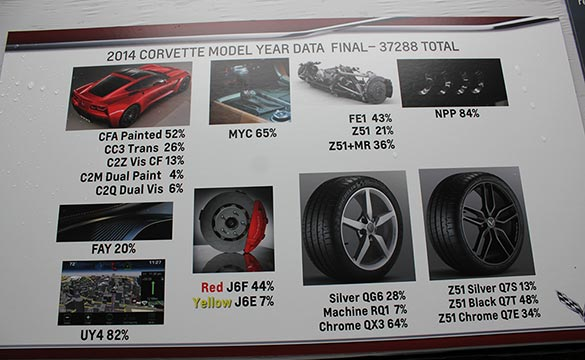 2014 Corvette Production Stats