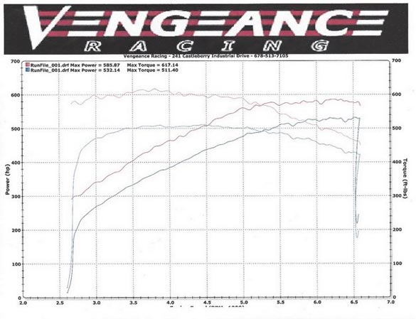 2015 Corvette Z06 on the Dyno Shows 585 RWHP