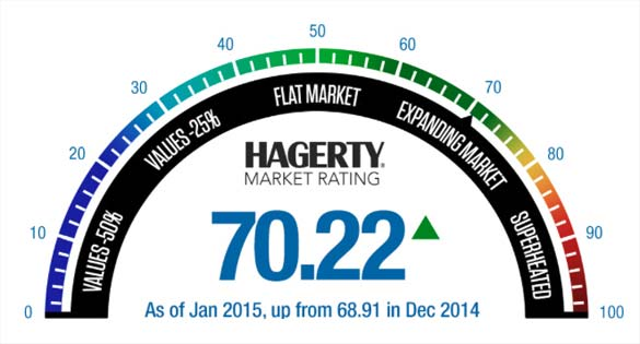 Hagerty Marketplace Rating