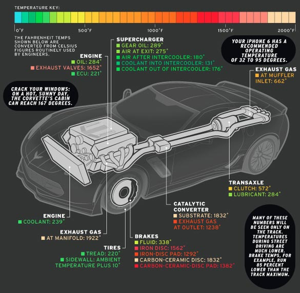 Car & Driver Corvette Z06 Infographic