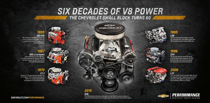 Chevy to Unveil New 405 Horsepower Small Block Crate Engine at SEMA