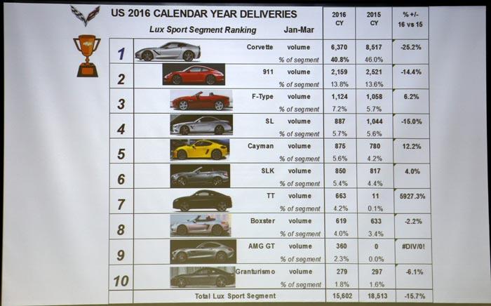 US 2016 Calendar Year Deliveries