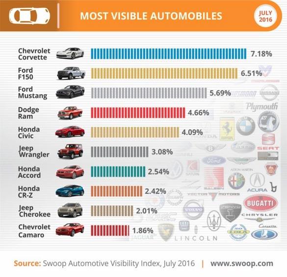 Chevrolet Corvette is the Most Visibile Automotive Model on the Web
