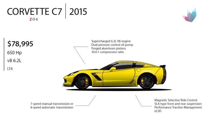 [VIDEO] Evolution of the Chevrolet Corvette