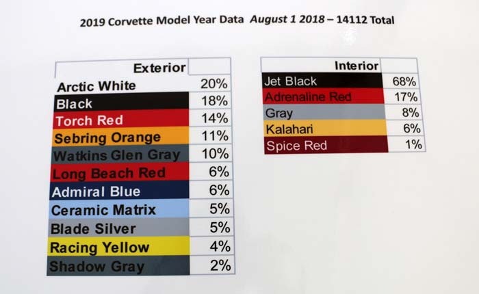 2019 Corvette Production Statistics Through August 1st