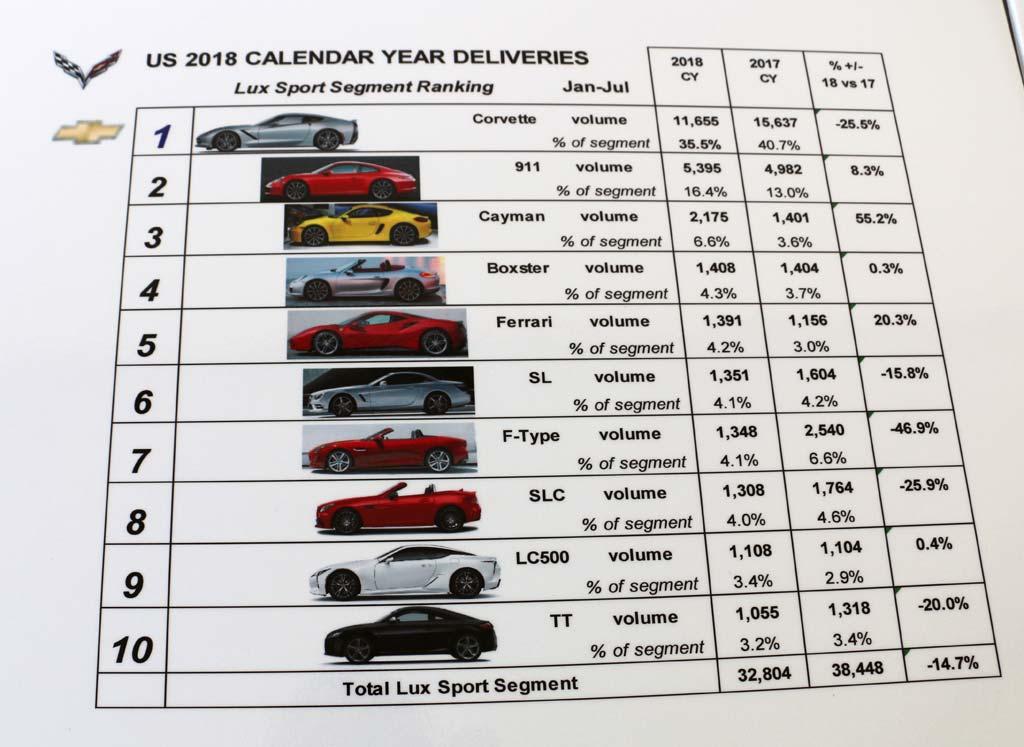2019 Corvette Production Statistics Through August 1st