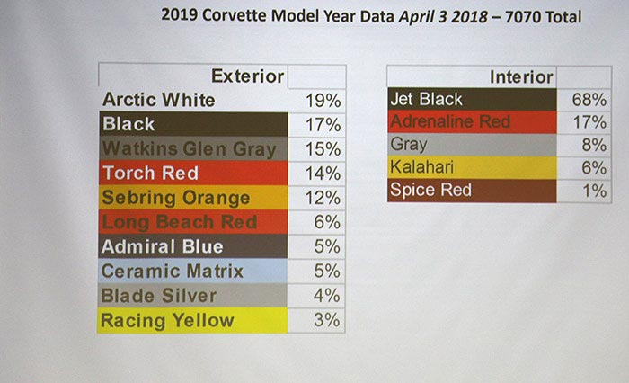 [PICS] Shadow Gray and Elkhart Lake Blue Exterior Colors Introduced for 2019 Corvettes