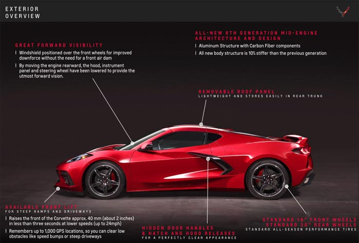The 2020 Corvette Stingray Playbook
