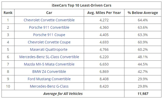 STUDY: Top 10 List of Most Driven Cars