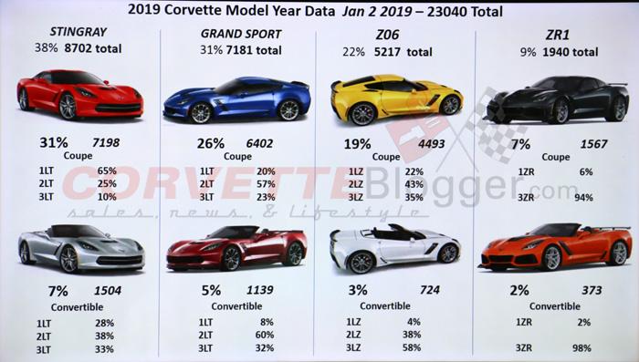 2019 Corvette Model Year Data