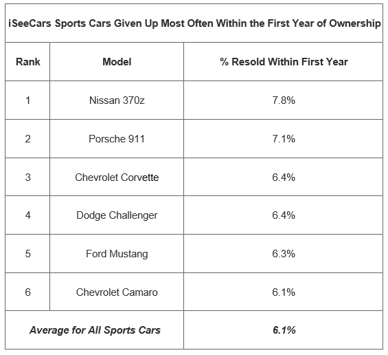 STUDY: Corvette Ranks Third Among Sports Cars Given Up Within First Year of Ownership