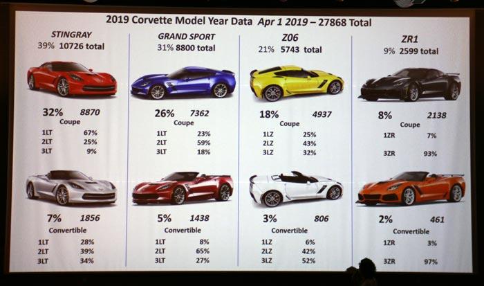 2019 Model Year Data
