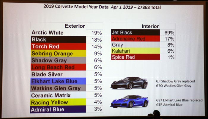 2019 Corvette colors