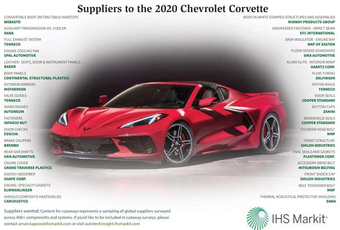[GRAPHIC] Suppliers to the 2020 Corvette Stingray