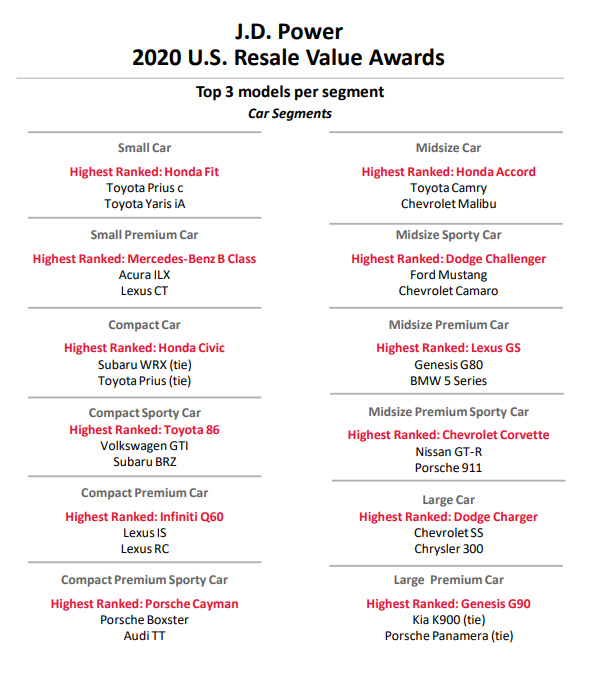 Corvette Wins Its Category in the 2020 J.D. Power U.S. Resale Value Awards