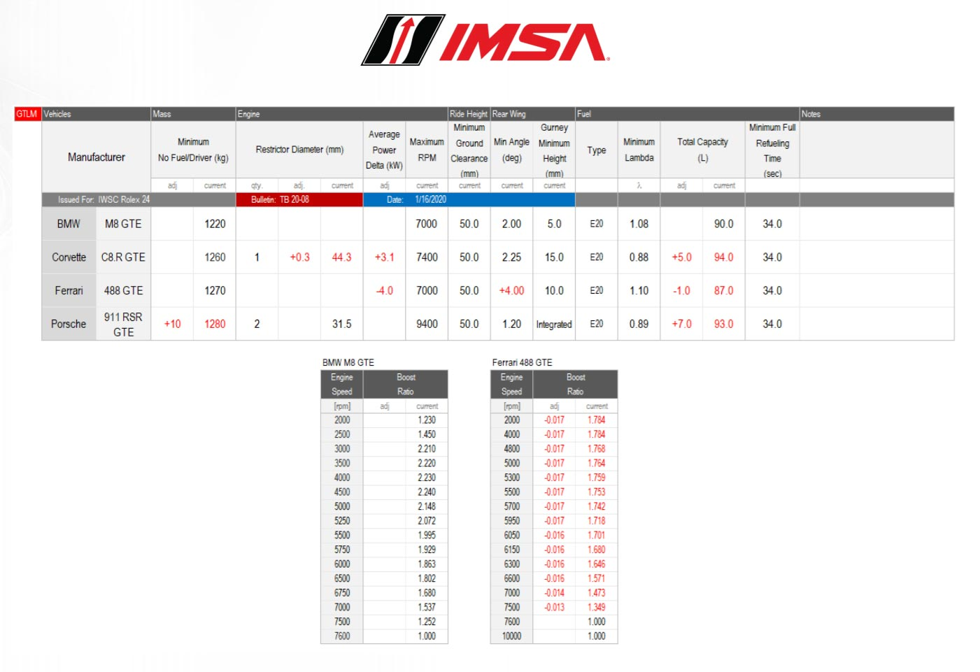 IMSA Makes Positive BoP Adjustments to the Corvette C8.Rs Ahead of the Rolex 24