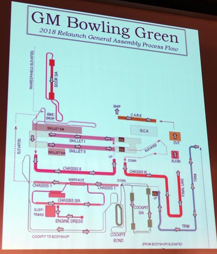 Corvette Assembly Plant Flow Plan
