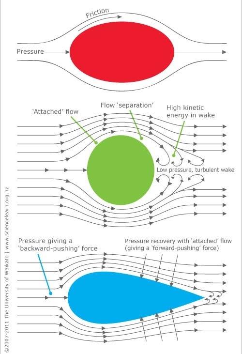 Causes of Aerodynamic Drag