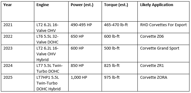 Hagerty Outlines the Entire Future of the C8 Model Lineup from Leaked Documents