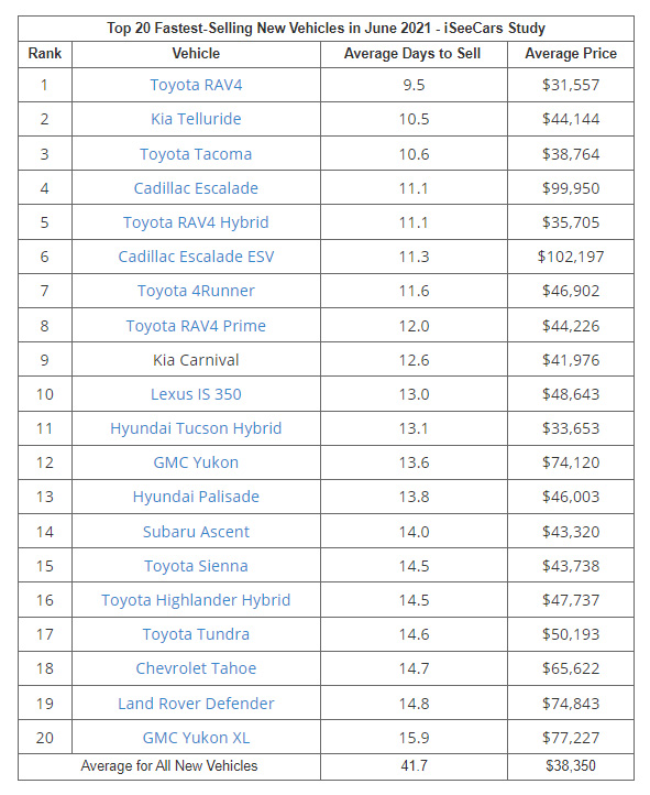 Top 20 Fastest-Selling New Cars for June 2021