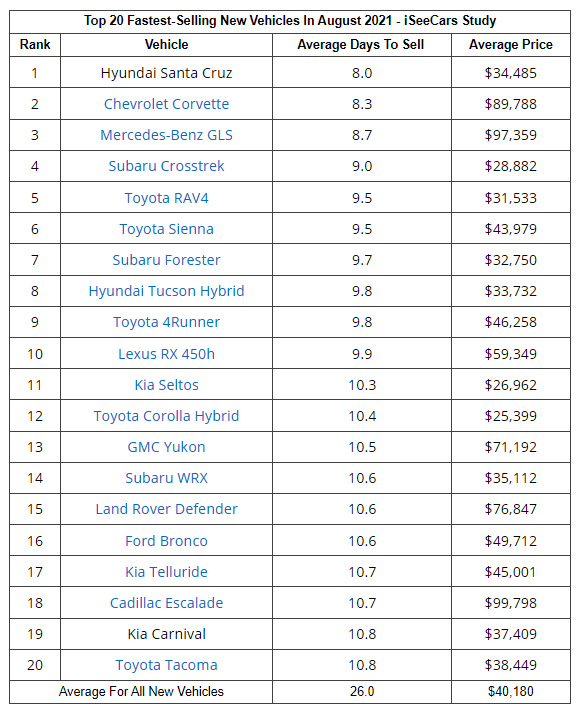 Fastest Selling New Cars from August 2021