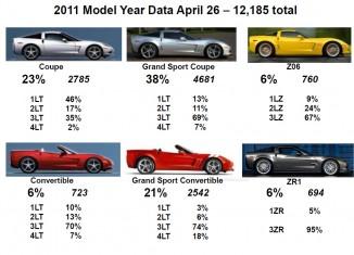 Update on 2011 Corvette Production Statistics