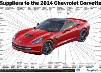 [GRAPHIC] Suppliers to the 2014 Corvette Stingray