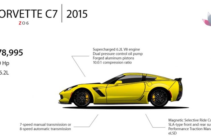 [VIDEO] Evolution of the Chevrolet Corvette